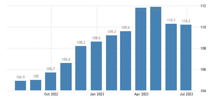germany harmonised idx of consumer prices hicp cookers eurostat data