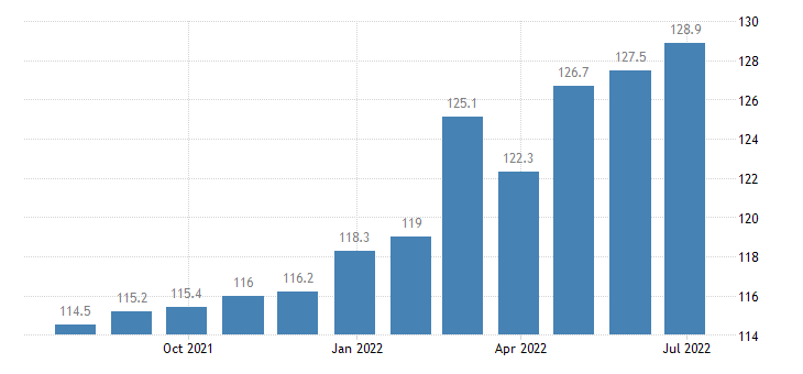 germany harmonised idx of consumer prices hicp domestic services by paid staff eurostat data