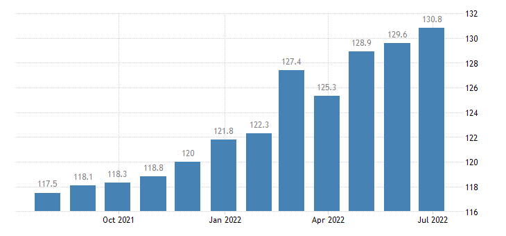 germany harmonised idx of consumer prices hicp domestic services household services eurostat data