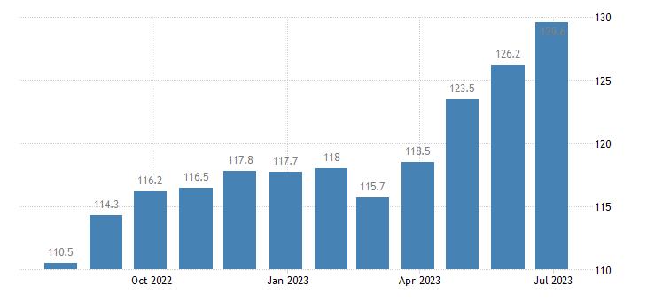 germany harmonised idx of consumer prices hicp edible ices ice cream eurostat data