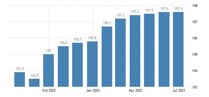 germany harmonised idx of consumer prices hicp education eurostat data