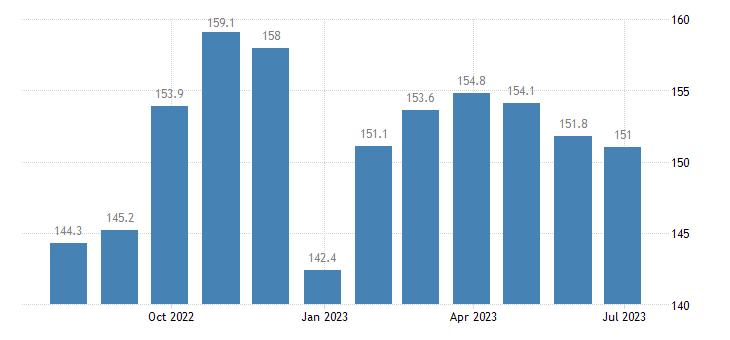 germany harmonised idx of consumer prices hicp energy unprocessed food eurostat data
