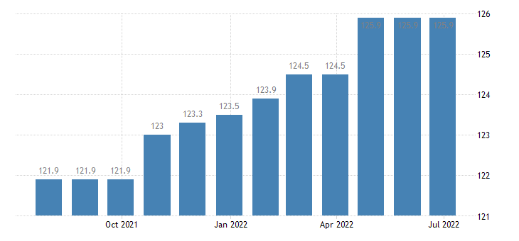 germany harmonised idx of consumer prices hicp financial services n e c eurostat data