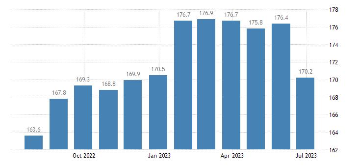germany harmonised idx of consumer prices hicp fresh low fat milk eurostat data
