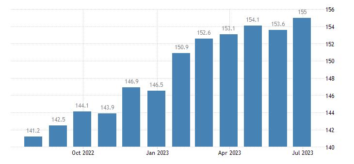 germany harmonised idx of consumer prices hicp fresh or chilled fish eurostat data
