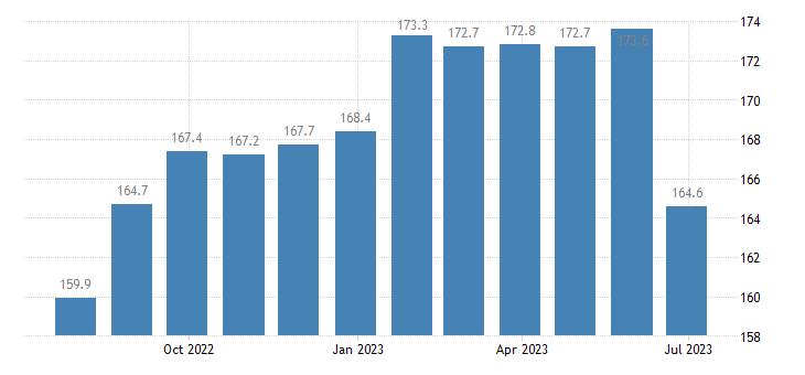 germany harmonised idx of consumer prices hicp fresh whole milk eurostat data