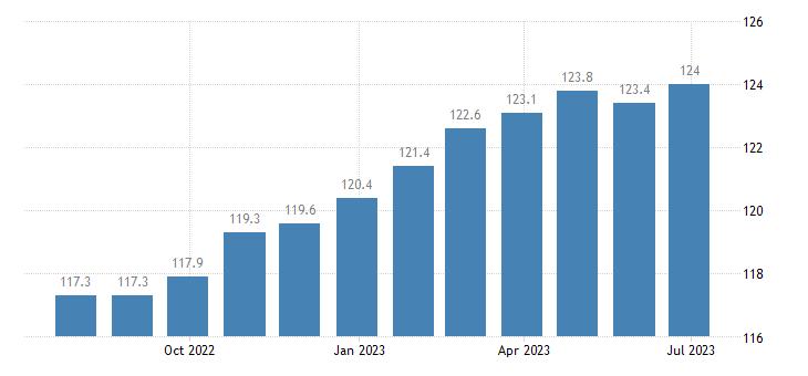 germany harmonised idx of consumer prices hicp furniture furnishings eurostat data