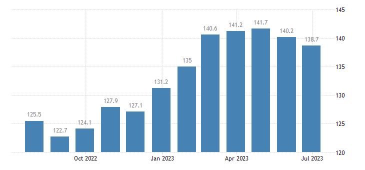 germany harmonised idx of consumer prices hicp garden furniture eurostat data