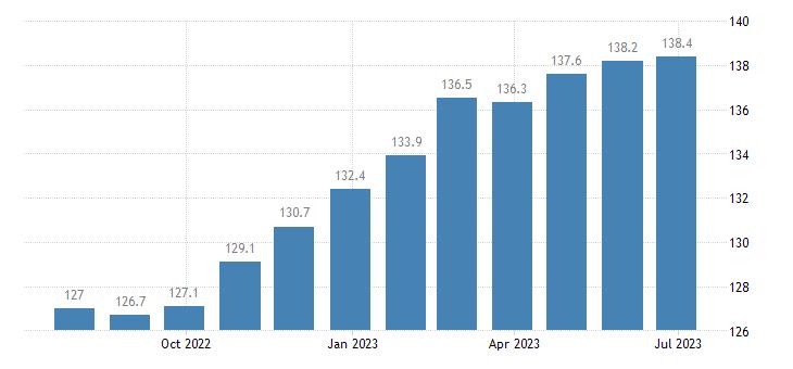 germany harmonised idx of consumer prices hicp gardens plants flowers eurostat data