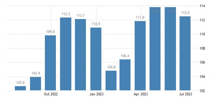 germany harmonised idx of consumer prices hicp garments eurostat data