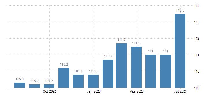 germany harmonised idx of consumer prices hicp insurance eurostat data