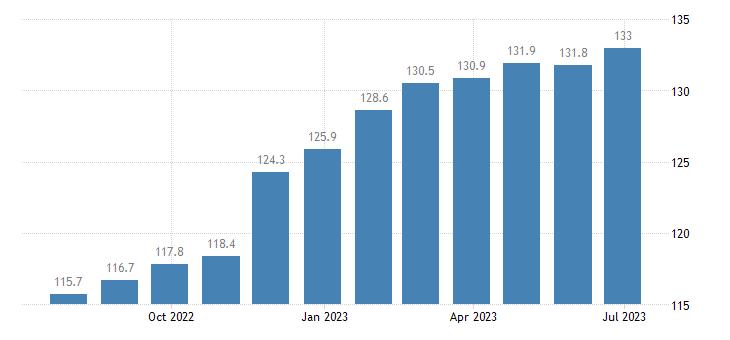 germany harmonised idx of consumer prices hicp jams marmalades honey eurostat data