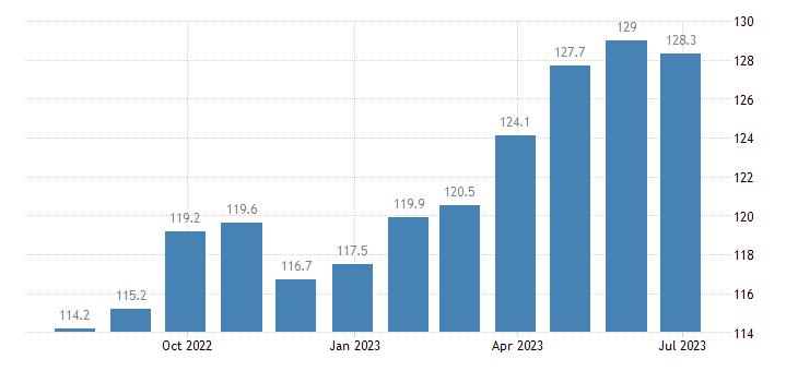 germany harmonised idx of consumer prices hicp lager beer eurostat data