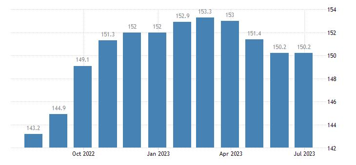 germany harmonised idx of consumer prices hicp lamb goat eurostat data