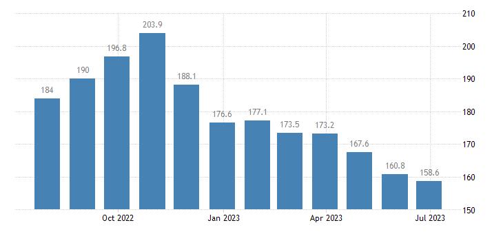 germany harmonised idx of consumer prices hicp liquid fuels eurostat data