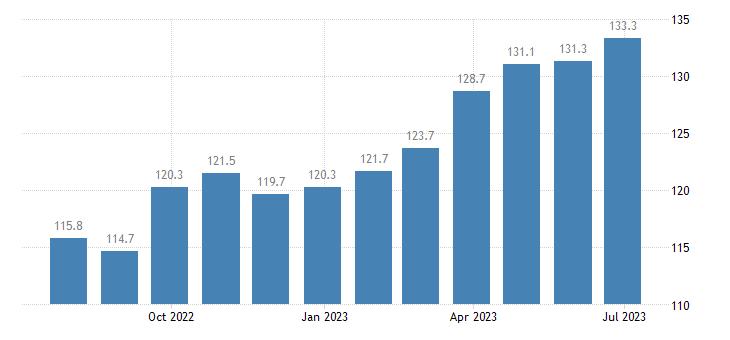 germany harmonised idx of consumer prices hicp low non alcoholic beer eurostat data