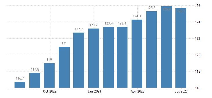 germany harmonised idx of consumer prices hicp lubricants eurostat data