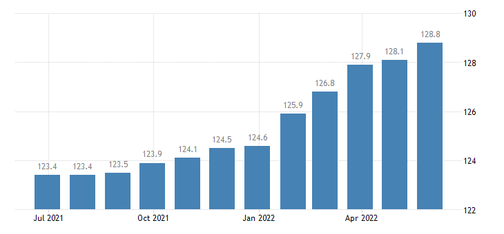 germany harmonised idx of consumer prices hicp magazines periodicals eurostat data