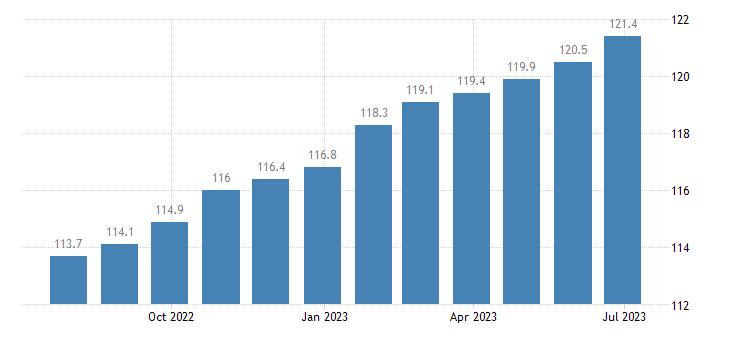 germany harmonised idx of consumer prices hicp miscellaneous goods services eurostat data
