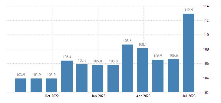 germany harmonised idx of consumer prices hicp motor vehicle insurance eurostat data