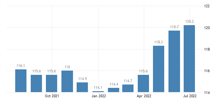 germany harmonised idx of consumer prices hicp museums libraries zoological gardens eurostat data