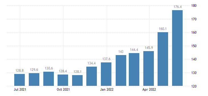 germany harmonised idx of consumer prices hicp oils fats eurostat data