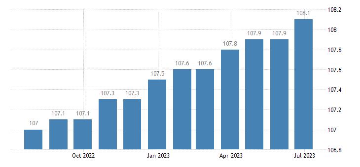 germany harmonised idx of consumer prices hicp other actual rentals eurostat data