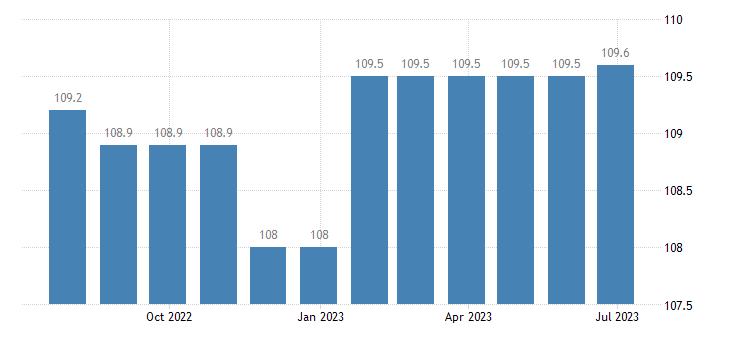 germany harmonised idx of consumer prices hicp other insurance eurostat data