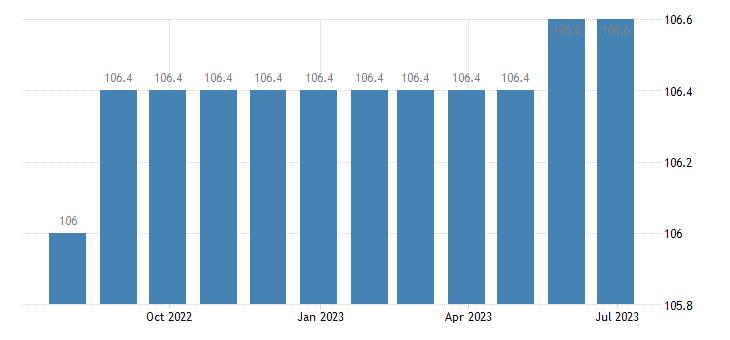germany harmonised idx of consumer prices hicp other postal services eurostat data