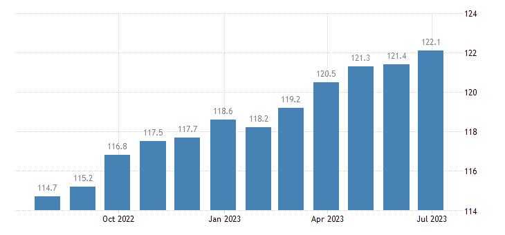 germany harmonised idx of consumer prices hicp overall idx excluding energy unprocessed food eurostat data