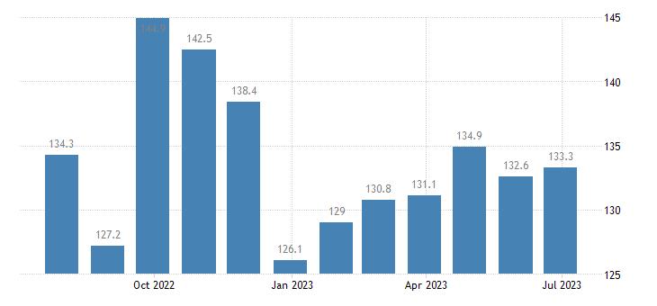 germany harmonised idx of consumer prices hicp petrol eurostat data