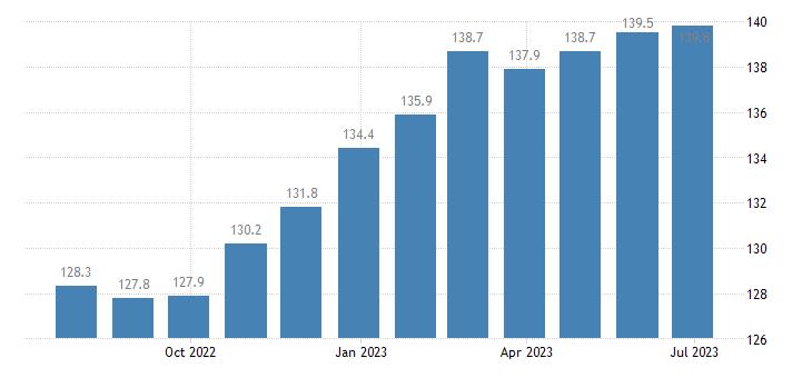 germany harmonised idx of consumer prices hicp plants flowers eurostat data