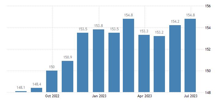 germany harmonised idx of consumer prices hicp poultry eurostat data