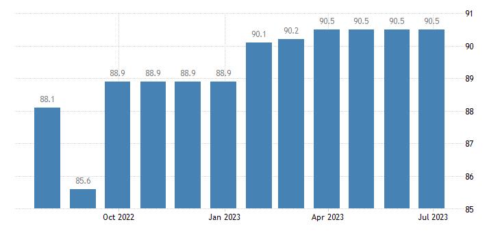 germany harmonised idx of consumer prices hicp pre primary primary education eurostat data