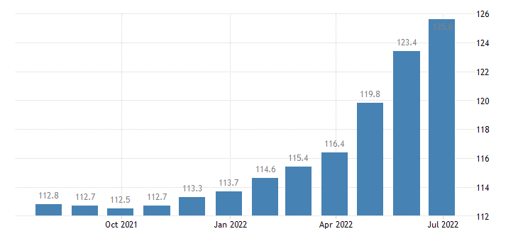 germany harmonised idx of consumer prices hicp processed food excluding alcohol tobacco eurostat data