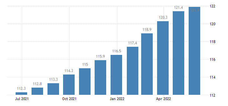 germany harmonised idx of consumer prices hicp purchase of vehicles eurostat data