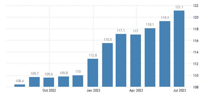 germany harmonised idx of consumer prices hicp ready made meals eurostat data