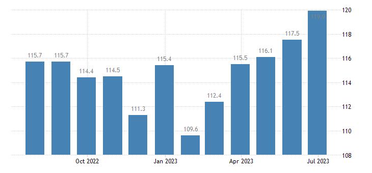 germany harmonised idx of consumer prices hicp recreation culture eurostat data