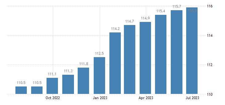germany harmonised idx of consumer prices hicp services miscellaneous eurostat data