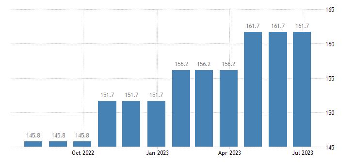 germany harmonised idx of consumer prices hicp services of carpenters eurostat data