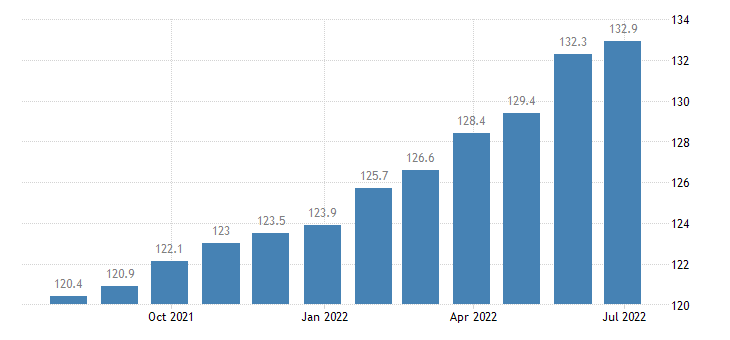 germany harmonised idx of consumer prices hicp services of laying of fitted carpets floor coverings eurostat data