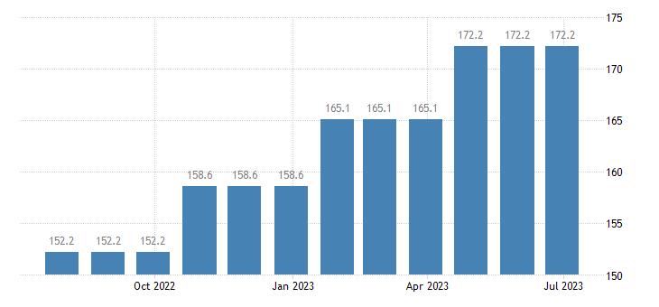 germany harmonised idx of consumer prices hicp services of plumbers eurostat data