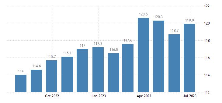 germany harmonised idx of consumer prices hicp table linen bathroom linen eurostat data