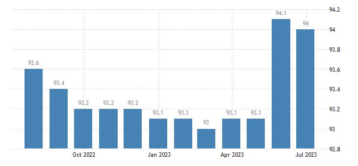 germany harmonised idx of consumer prices hicp telephone telefax services eurostat data