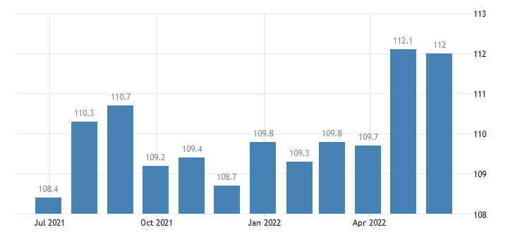 germany harmonised idx of consumer prices hicp transport services eurostat data