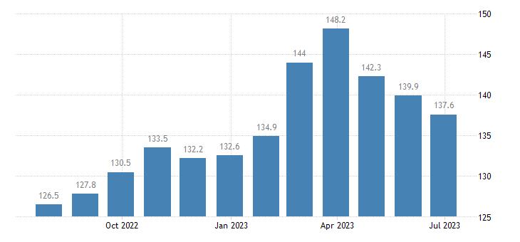 germany harmonised idx of consumer prices hicp unprocessed food eurostat data