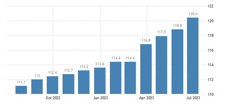 germany harmonised idx of consumer prices hicp wine eurostat data
