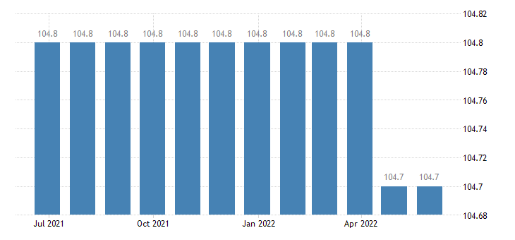 germany harmonised idx of consumer prices hicp wired telephone services eurostat data