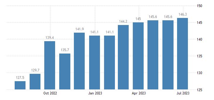 germany harmonised idx of consumer prices hicp yoghurt eurostat data