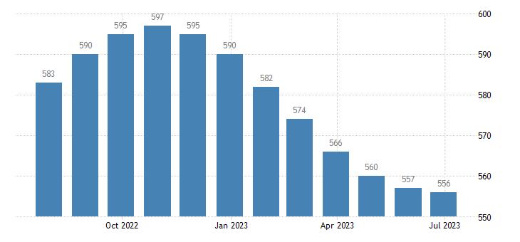 germany harmonised unemployment females eurostat data